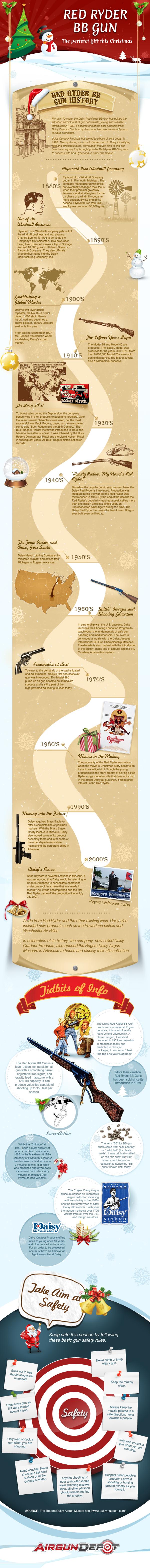 Daisy Red Ryder BB Gun History