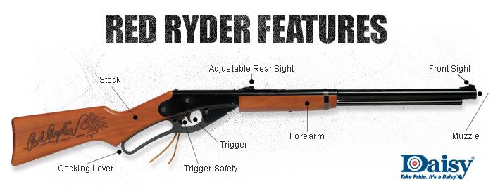 Daisy's Red Ryder BB Gun Features